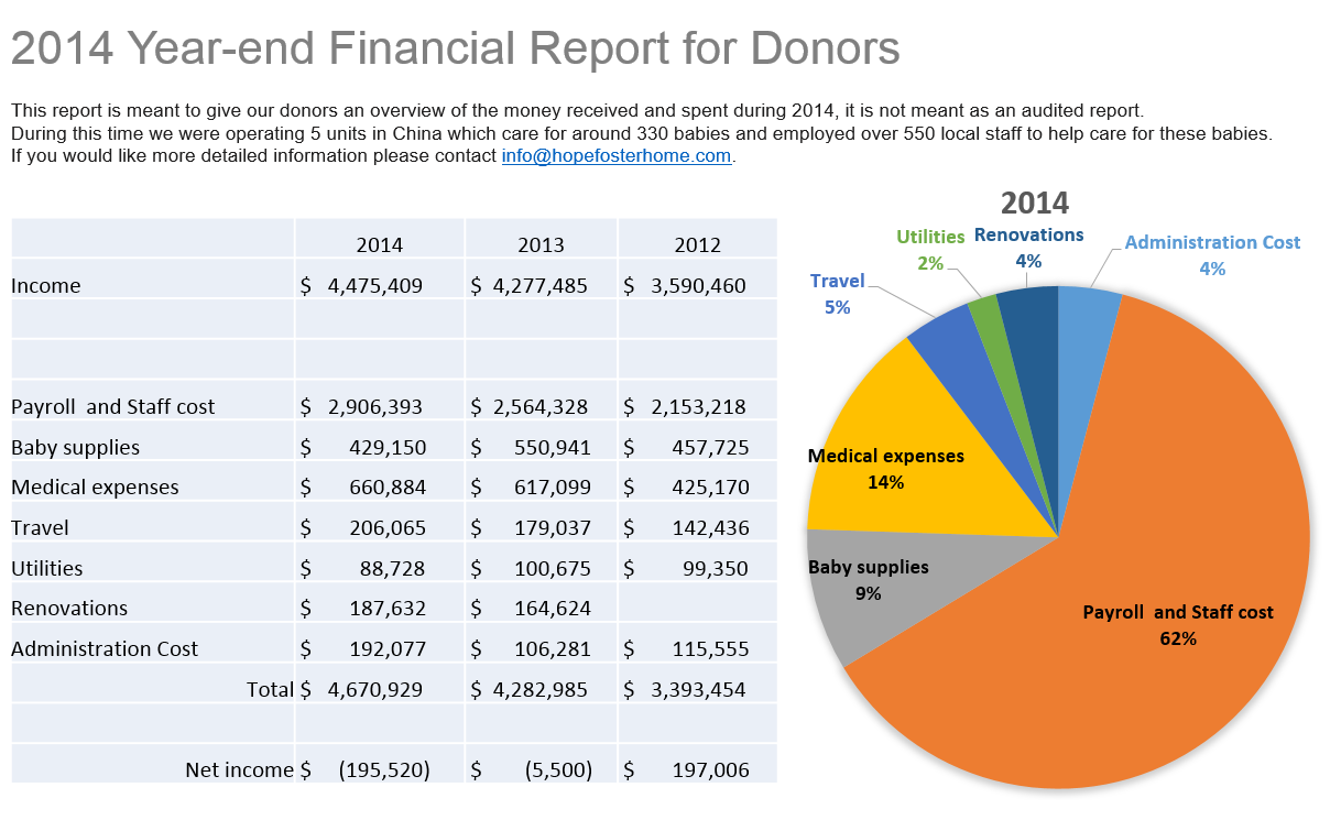 New Hope Foundation Consolidated Report Year 2012-2014